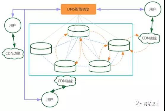 cdn 有什么用?如何选择cdn